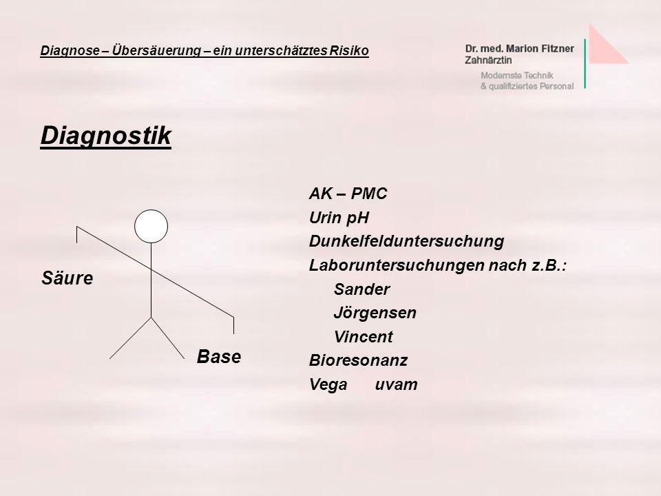 Diagnostik Diagnose – Übersäuerung – ein unterschätztes Risiko AK – PMC Urin pH Dunkelfelduntersuchung Laboruntersuchungen nach z.B.: Sander Jörgensen