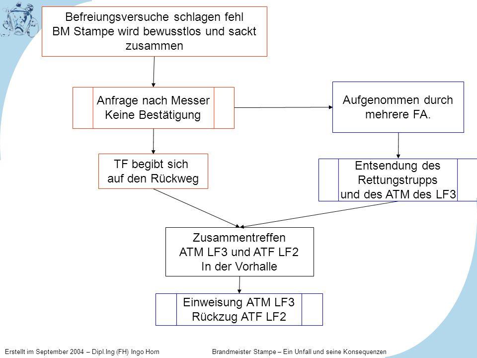 Erstellt im September 2004 – Dipl.Ing (FH) Ingo Horn Brandmeister Stampe – Ein Unfall und seine Konsequenzen Anfrage nach Messer Keine Bestätigung Auf