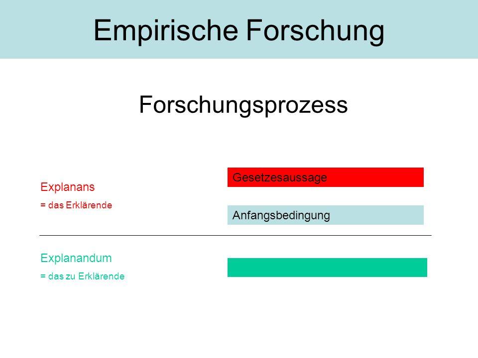 Forschungsprozess Empirische Forschung Gesetzesaussage Anfangsbedingung Explanandum = das zu Erklärende Explanans = das Erklärende