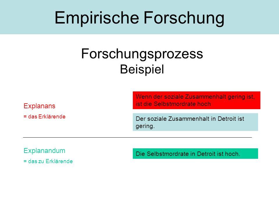 Verifikationsprinzip –I–Ich suche möglichst viele Fälle, die meine Hypothese stützen.