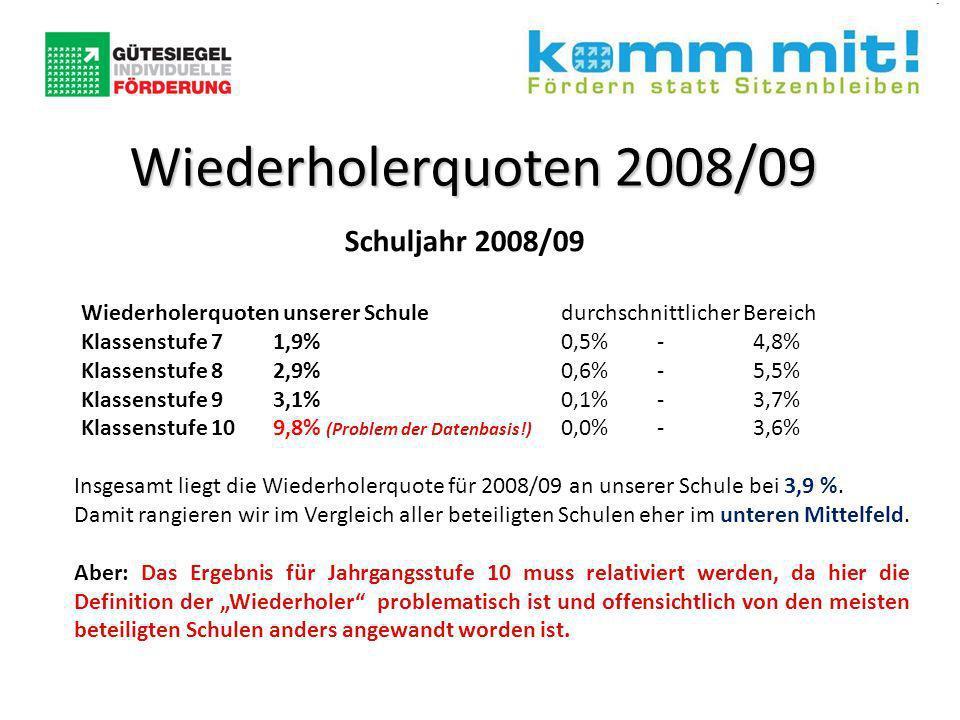 Schuljahr 2008/09 Wiederholerquoten unserer Schuledurchschnittlicher Bereich Klassenstufe 71,9% 0,5%-4,8% Klassenstufe 82,9% 0,6%-5,5% Klassenstufe 93,1% 0,1%-3,7% Klassenstufe 109,8% (Problem der Datenbasis!) 0,0%-3,6% Wiederholerquoten 2008/09 Insgesamt liegt die Wiederholerquote für 2008/09 an unserer Schule bei 3,9 %.