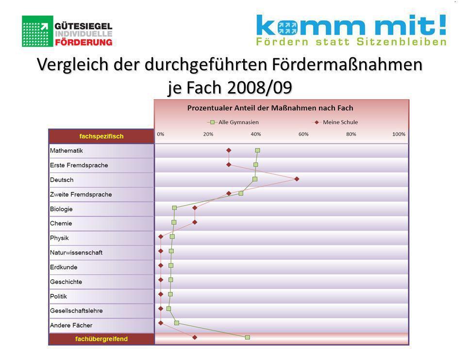 Vergleich der durchgeführten Fördermaßnahmen je Fach 2008/09