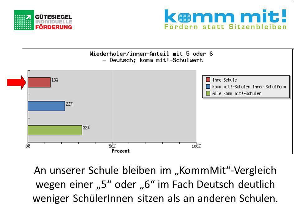 An unserer Schule bleiben im KommMit-Vergleich wegen einer 5 oder 6 im Fach Deutsch deutlich weniger SchülerInnen sitzen als an anderen Schulen.