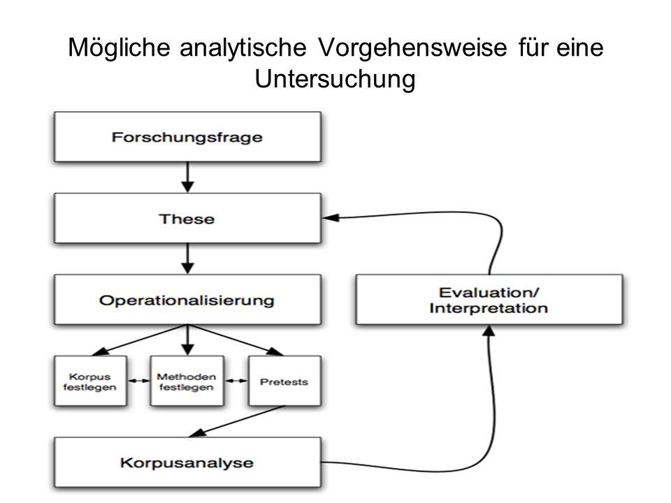 Kleine Literaturauswahl Bubenhofer, Noah (2009): Sprachgebrauchsmuster.