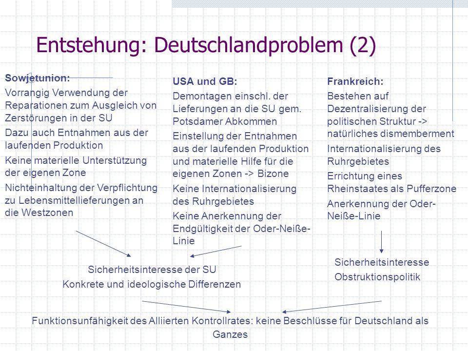 Entstehung: Deutschlandproblem (2) Sowjetunion: Vorrangig Verwendung der Reparationen zum Ausgleich von Zerstörungen in der SU Dazu auch Entnahmen aus