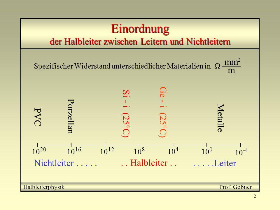 3 Stromleitung Halbleiterphysik Prof.Goßner Was verstehen wir unter Stromfluß .
