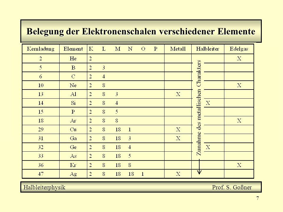 7 Belegung der Elektronenschalen verschiedener Elemente Halbleiterphysik Prof.