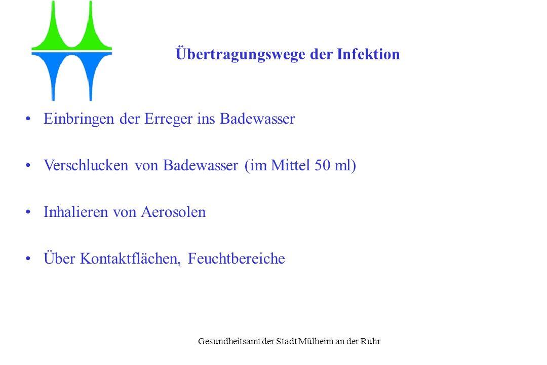 Gesundheitsamt der Stadt Mülheim an der Ruhr Übertragungswege der Infektion Einbringen der Erreger ins Badewasser Verschlucken von Badewasser (im Mitt