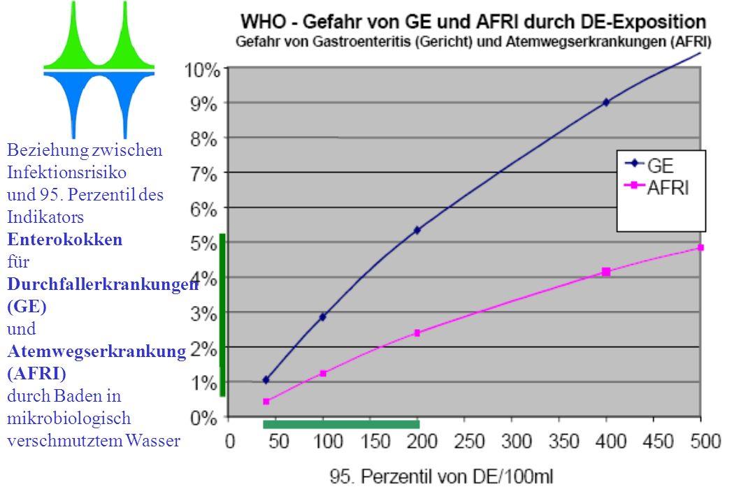 Gesundheitsamt der Stadt Mülheim an der Ruhr Beziehung zwischen Infektionsrisiko und 95. Perzentil des Indikators Enterokokken für Durchfallerkrankung
