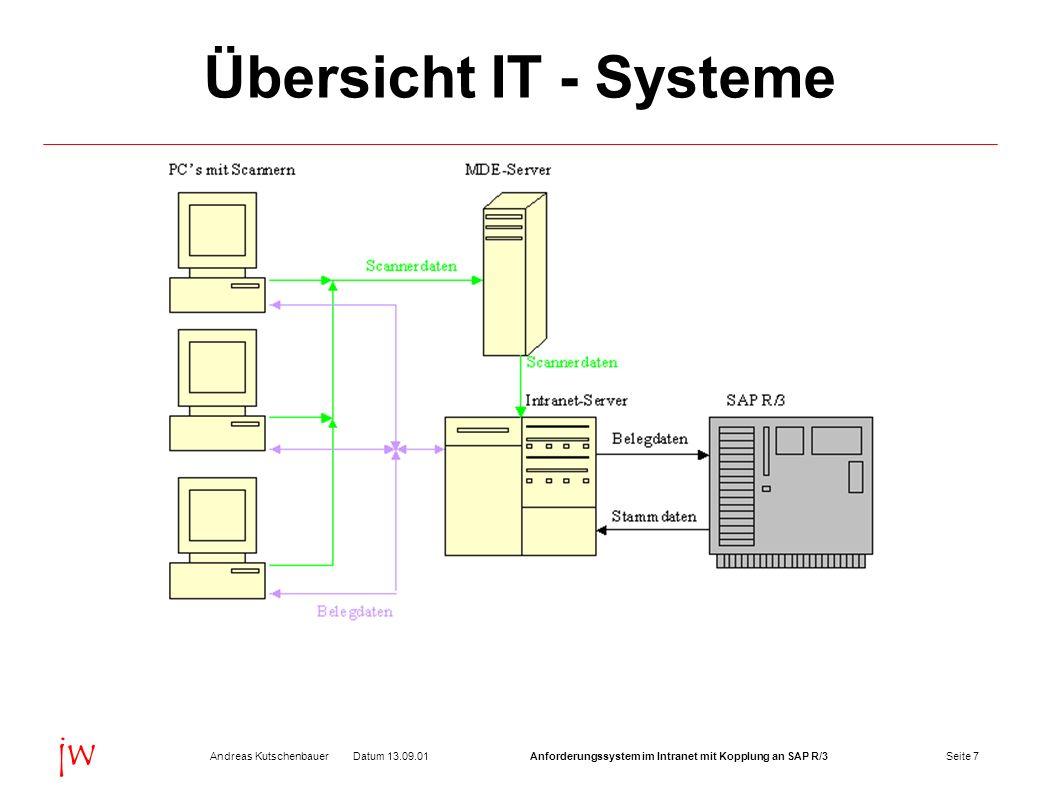 Seite 8Datum 13.09.01Andreas KutschenbauerAnforderungssystem im Intranet mit Kopplung an SAP R/3 jw Anforderungssystem im Intranet mit Ankopplung an SAP R/3 Beispiel Materialanforderung Lagerartikel Anforderung per Papier Anforderung per Intranet