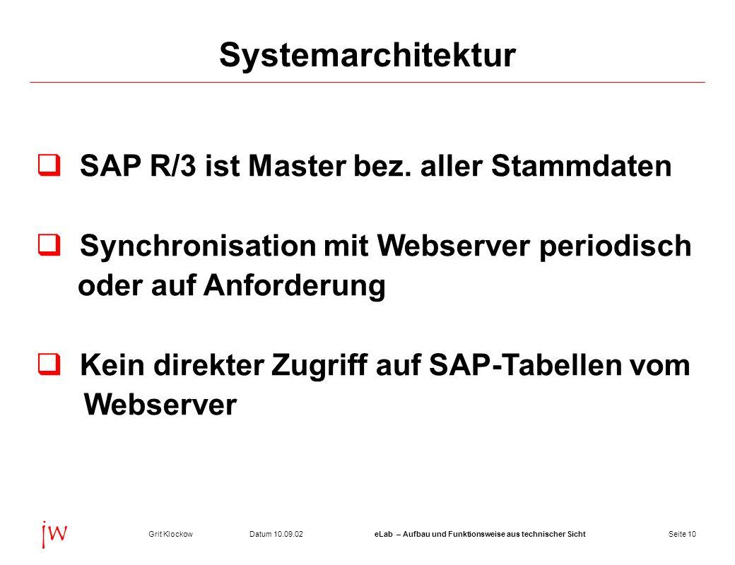 Seite 10Datum 10.09.02Grit KlockoweLab – Aufbau und Funktionsweise aus technischer Sicht jw Systemarchitektur SAP R/3 ist Master bez. aller Stammdaten