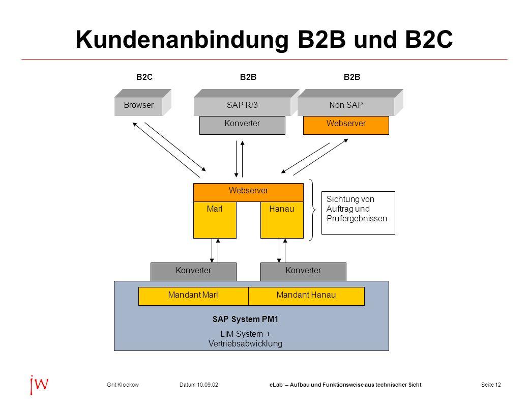 Seite 12Datum 10.09.02Grit KlockoweLab – Aufbau und Funktionsweise aus technischer Sicht jw Kundenanbindung B2B und B2C BrowserSAP R/3Non SAP Webserve