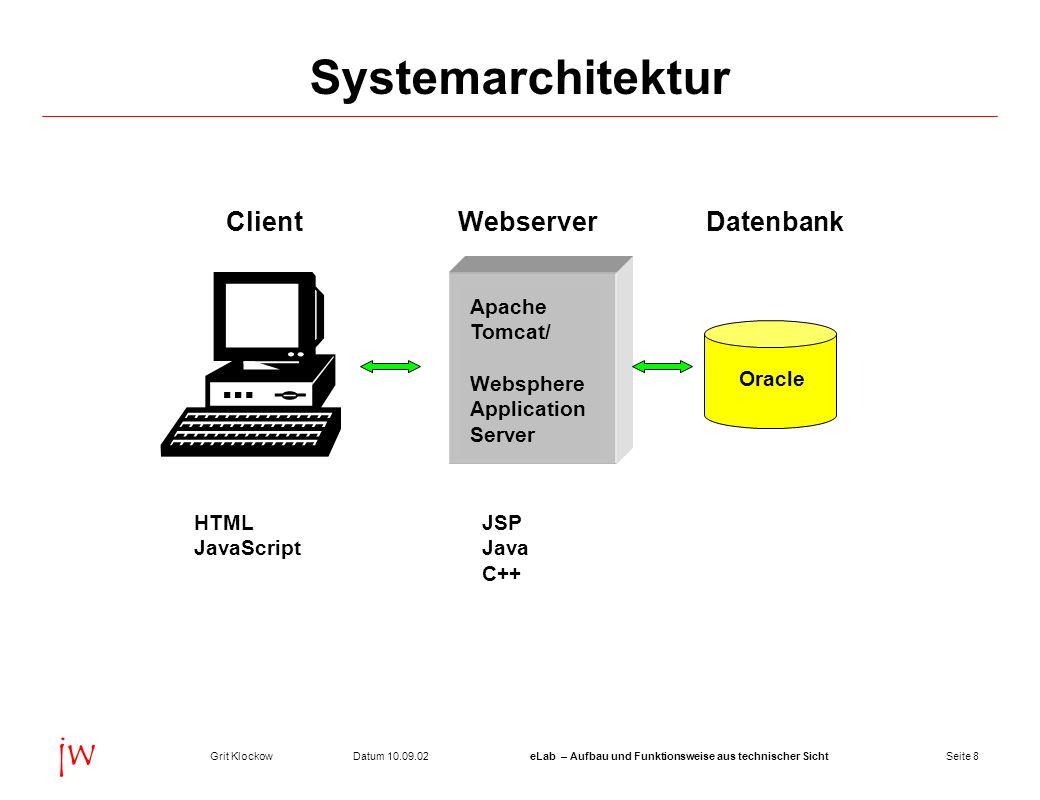 Seite 8Datum 10.09.02Grit KlockoweLab – Aufbau und Funktionsweise aus technischer Sicht jw Systemarchitektur ClientWebserverDatenbank HTMLJSP JavaScri