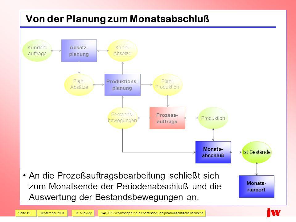 Seite 19 September 2001 B. Mickley SAP R/3 Workshop für die chemische und pharmazeutische Industrie jw Von der Planung zum Monatsabschluß An die Proze