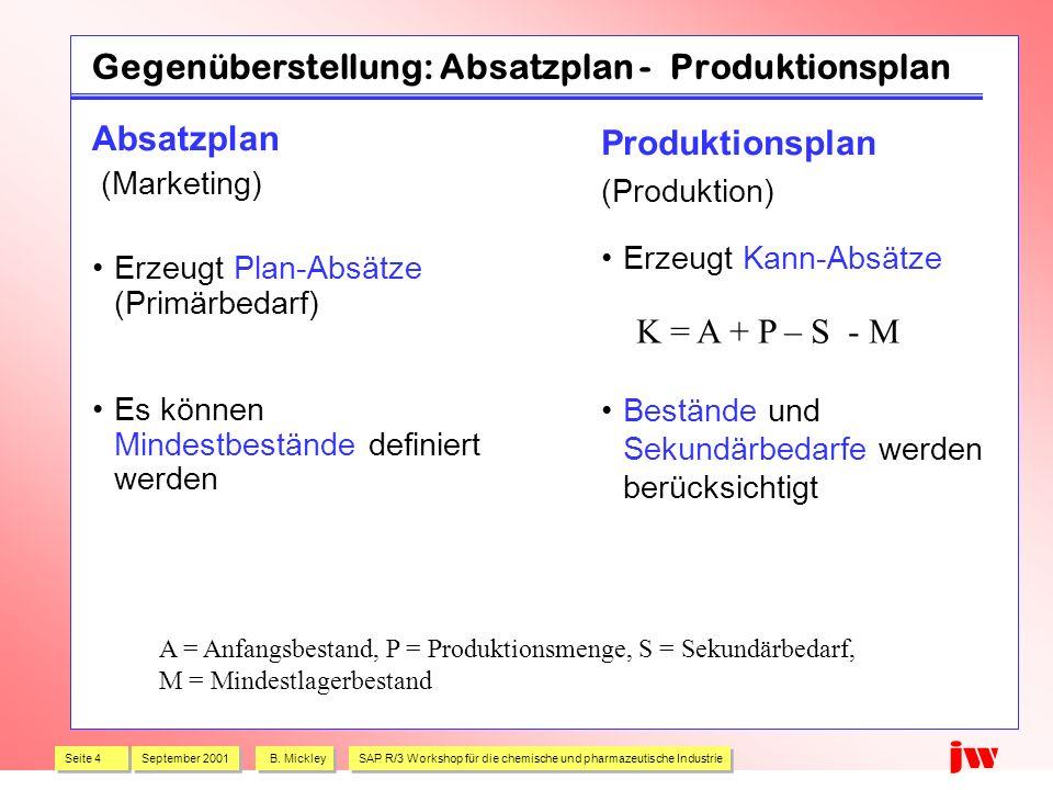 Seite 4 September 2001 B. Mickley SAP R/3 Workshop für die chemische und pharmazeutische Industrie jw Gegenüberstellung: Absatzplan - Produktionsplan