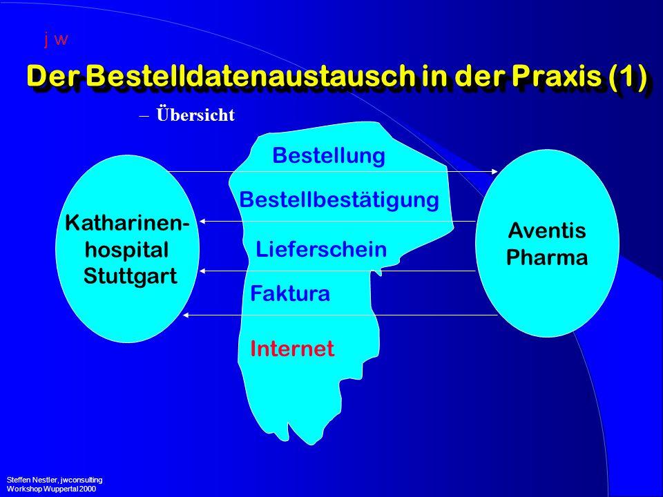 Der Bestelldatenaustausch in der Praxis (1) –Übersicht Steffen Nestler, jwconsulting Workshop Wuppertal 2000 Katharinen- hospital Stuttgart Aventis Pharma Internet Bestellung Bestellbestätigung Lieferschein Faktura