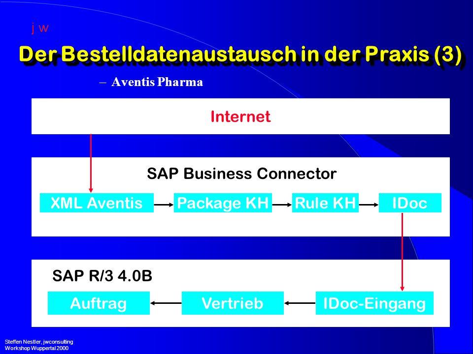 Der Bestelldatenaustausch in der Praxis (3) –Aventis Pharma Steffen Nestler, jwconsulting Workshop Wuppertal 2000 VertriebAuftrag SAP R/3 4.0B SAP Business Connector Rule KHPackage KHXML Aventis Internet IDoc IDoc-Eingang