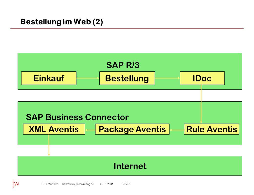 Seite 725.01.2001Dr. J. Winkler http://www.jwconsulting.de jw Bestellung im Web (2) EinkaufIDocBestellung SAP R/3 SAP Business Connector Rule AventisP