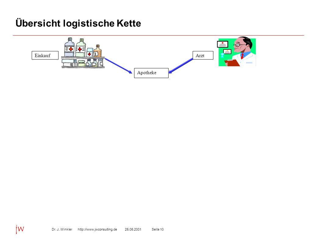 Seite 1025.06.2001Dr. J. Winkler http://www.jwconsulting.de jw Übersicht logistische Kette EinkaufArzt Apotheke
