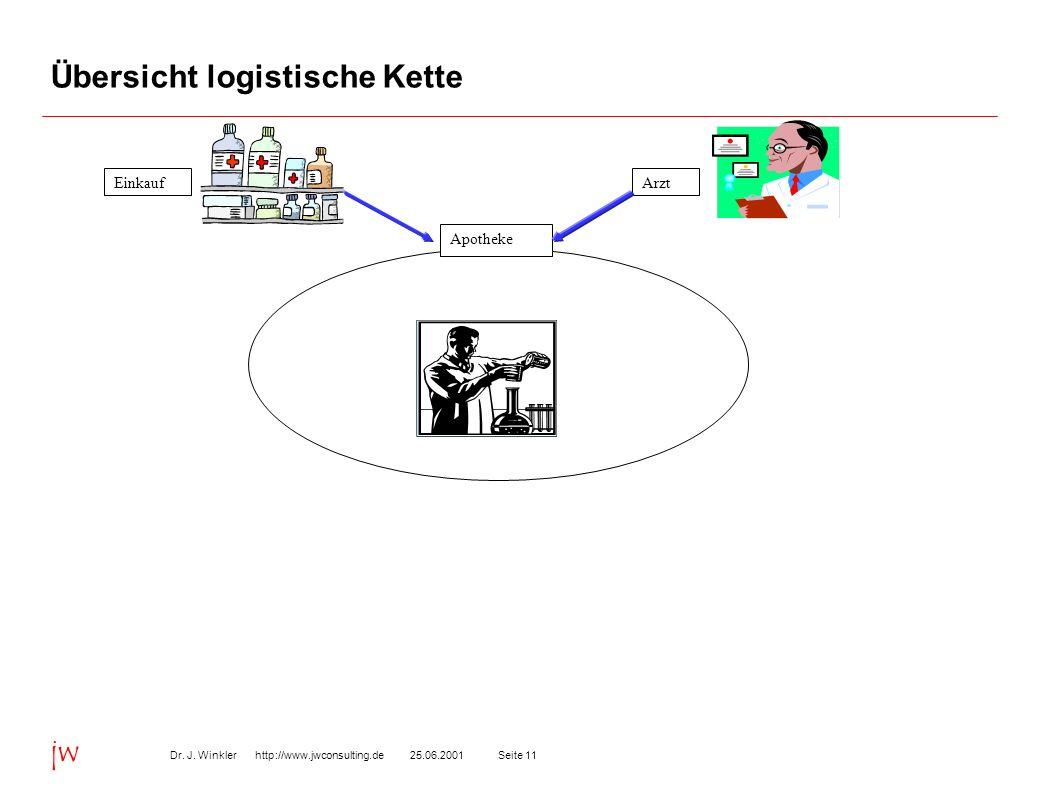 Seite 1125.06.2001Dr. J. Winkler http://www.jwconsulting.de jw Übersicht logistische Kette EinkaufArzt Apotheke
