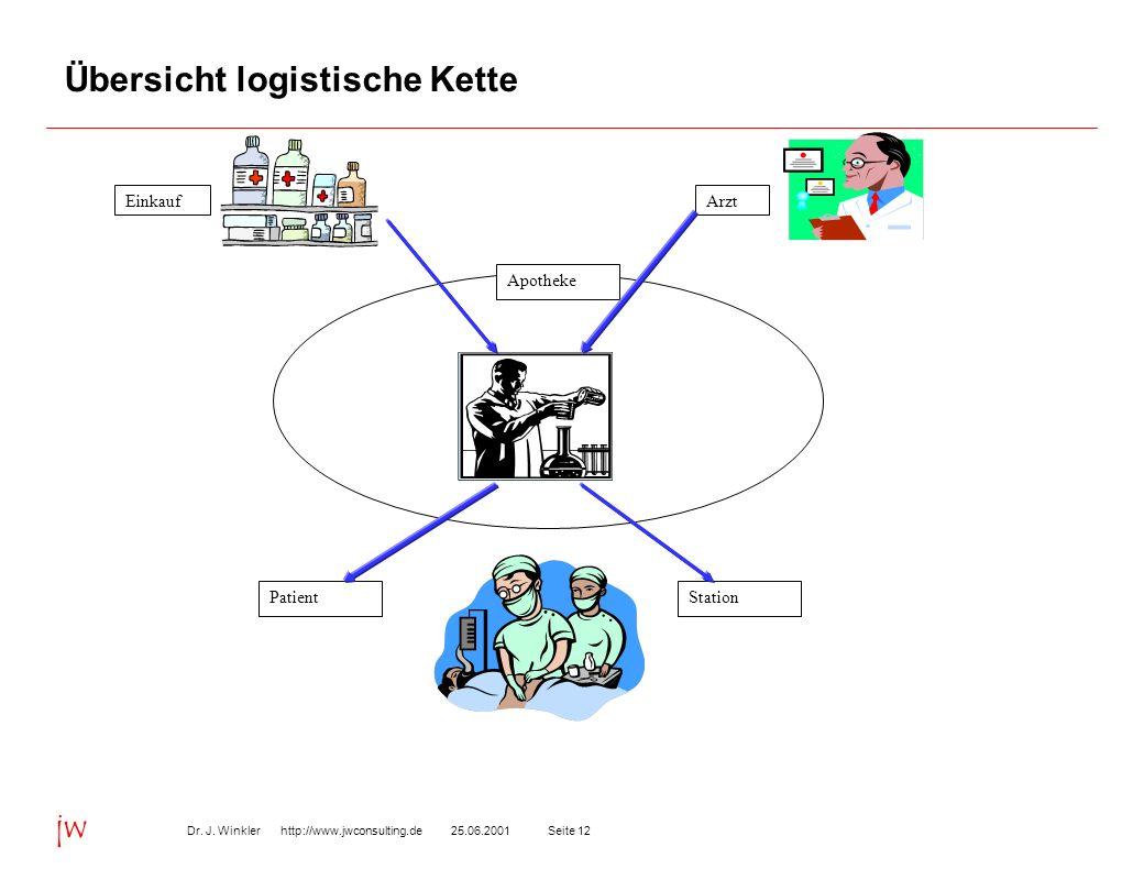 Seite 1225.06.2001Dr. J. Winkler http://www.jwconsulting.de jw Übersicht logistische Kette EinkaufArzt Apotheke StationPatient