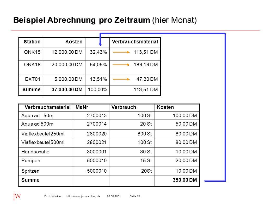 Seite 1925.06.2001Dr. J. Winkler http://www.jwconsulting.de jw Beispiel Abrechnung pro Zeitraum (hier Monat) StationKostenVerbrauchsmaterial ONK1512.0