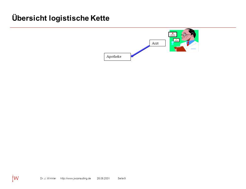 Seite 925.06.2001Dr. J. Winkler http://www.jwconsulting.de jw Übersicht logistische Kette Arzt Apotheke