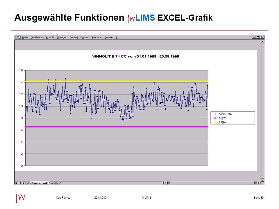 Seite 3525.01.2001Kurt FantesjwLIMS jw Ausgewählte Funktionen jwLIMS EXCEL-Grafik