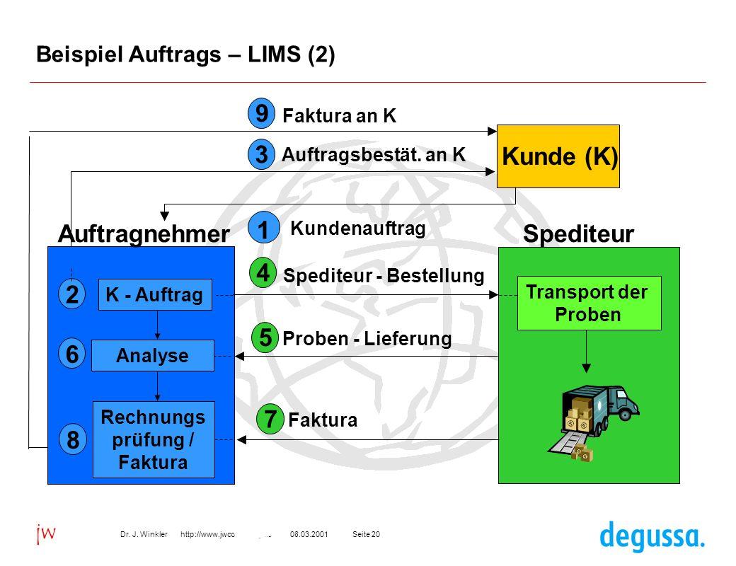 Seite 2008.03.2001Dr. J. Winkler http://www.jwconsulting.de jw Beispiel Auftrags – LIMS (2) Kunde (K) 5 Proben - Lieferung Analyse 6 3 Auftragsbestät.