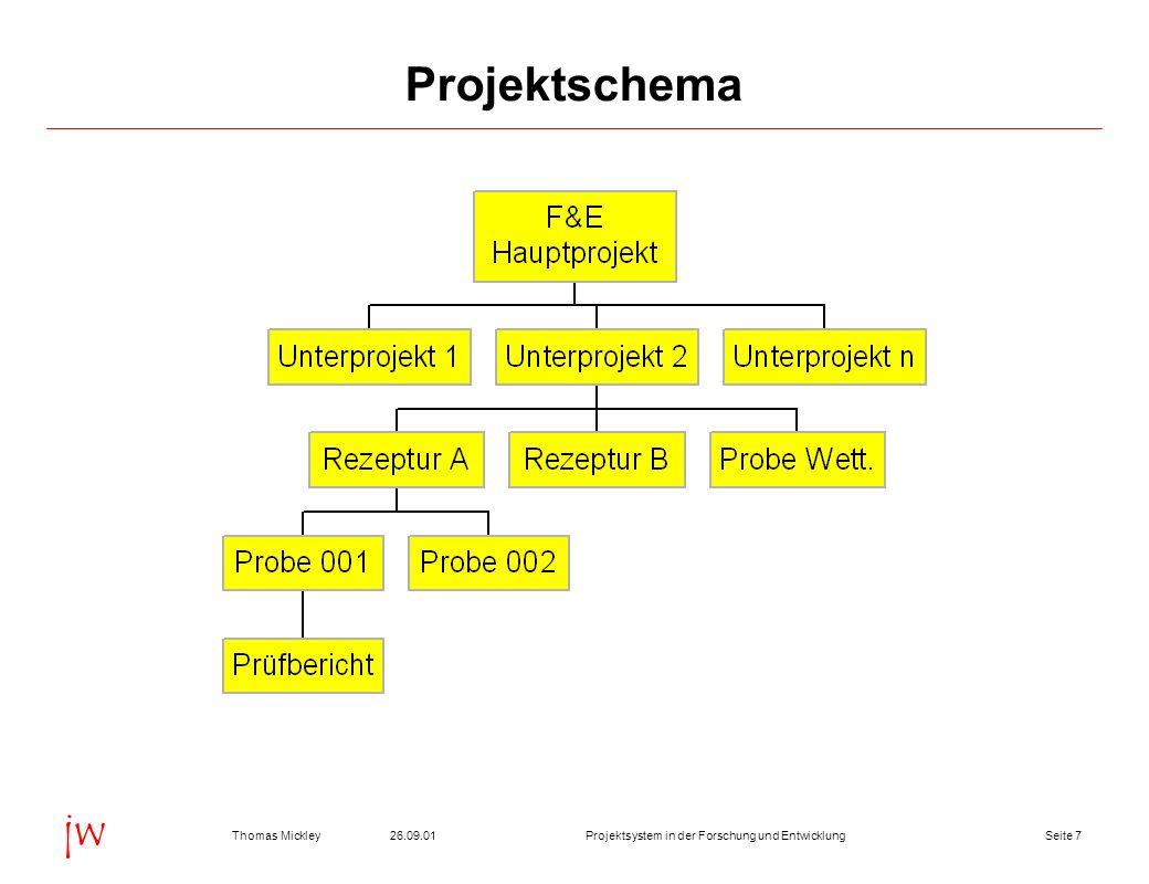 Seite 726.09.01Thomas MickleyProjektsystem in der Forschung und Entwicklung jw Projektschema
