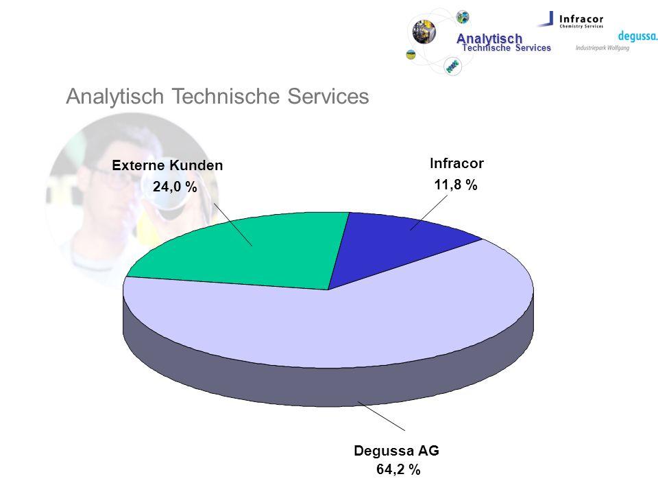 Externe Kunden 24,0 % Infracor 11,8 % Degussa AG 64,2 % Analytisch Technische Services