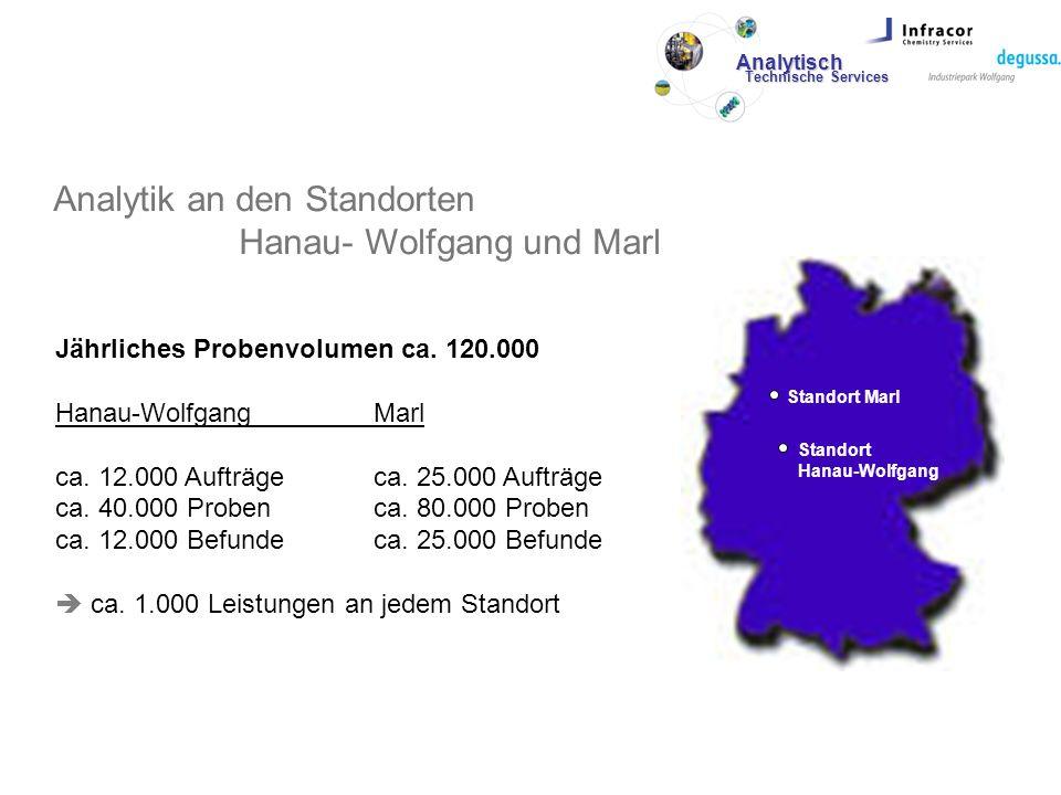 Analytik an den Standorten Hanau- Wolfgang und Marl Standort Marl Standort Hanau-Wolfgang Jährliches Probenvolumen ca. 120.000 Hanau-WolfgangMarl ca.