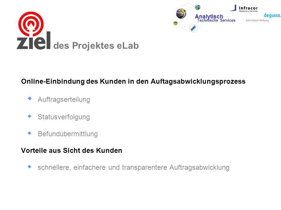Ziele des Projektes eLab Online-Einbindung des Kunden in den Auftagsabwicklungsprozess Auftragserteilung Statusverfolgung Befundübermittlung Vorteile