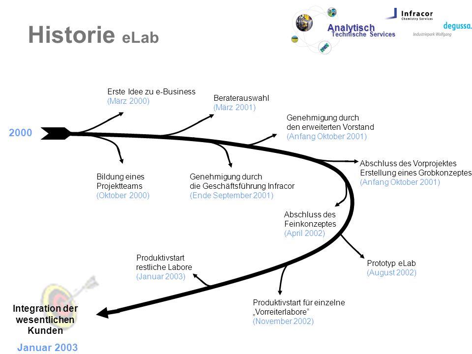 Historie eLab 2000 Januar 2003 Erste Idee zu e-Business (März 2000) Bildung eines Projektteams (Oktober 2000) Beraterauswahl (März 2001) Genehmigung d