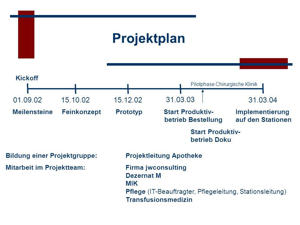 Projektplan Kickoff 15.10.0215.12.02 31.03.03 31.03.0401.09.02 Meilensteine Feinkonzept Prototyp Start Produktiv- Implementierung betrieb Bestellung a