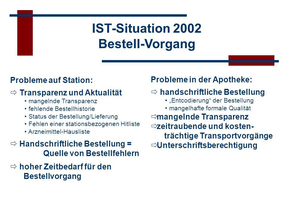 Bestell-Vorgang Probleme auf Station: Transparenz und Aktualität mangelnde Transparenz fehlende Bestellhistorie Status der Bestellung/Lieferung Fehlen