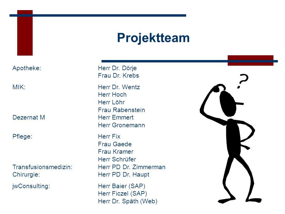 Projektteam Apotheke: Herr Dr. Dörje Frau Dr. Krebs MIK:Herr Dr. Wentz Herr Hoch Herr Löhr Frau Rabenstein Dezernat MHerr Emmert Herr Gronemann Pflege