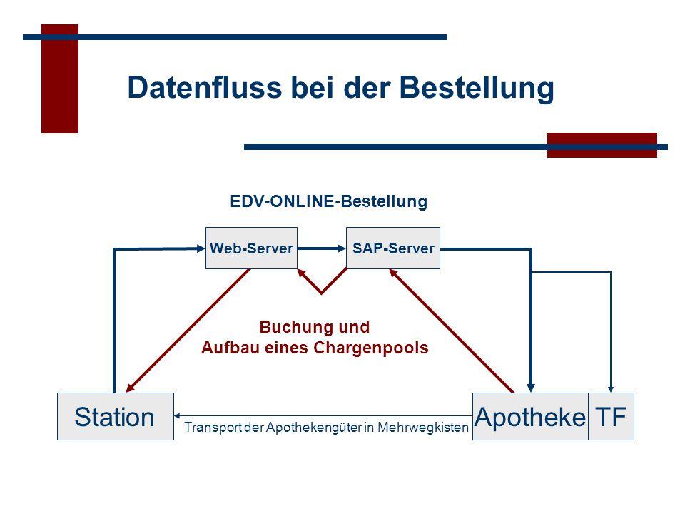 SAP-Server TFApotheke Datenfluss bei der Dokumentation Web-ServerChargenpool Analysen Recherchen Sonderentgelt- abrechnung Scanner- oder manuelle Eingabe Plausibilitätsprüfung Archivierung Kontrolle der DatenFehlerkorrektur Datenweitergabe StationPatient