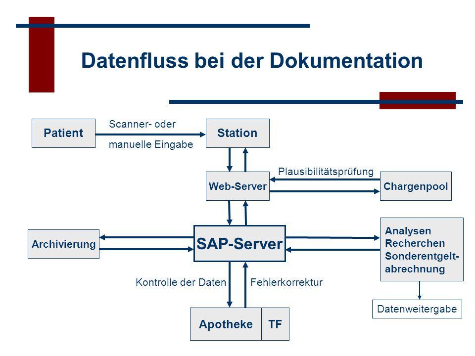 Technische Voraussetzungen Systeme: zentral: SAP R/3 -Installation IS-H -Installation (nicht essentiell) Datenbank (Oracle oder MySQL) Webserver (Apache) lokal: für Webanbindung:MS Internet Explorer 5.5 oder höher (Station) FTP (für Anbindung der Barcode-Lesegeräte) direkter SAP-Zugriff: SAP-GUI (Apotheke) Erfassungsgeräte: Barcode-Lesegerät (nicht essentiell)