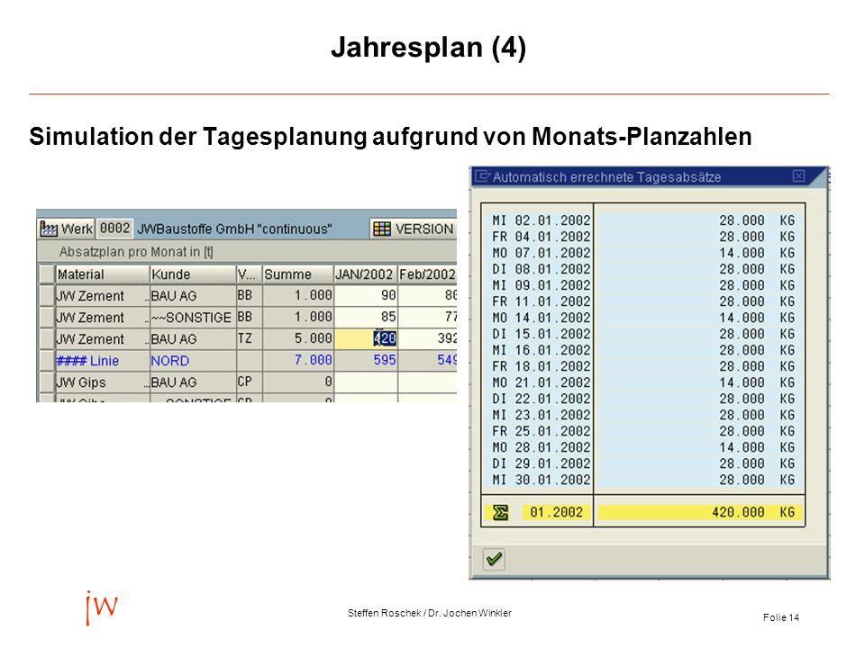 Folie 14 jw Steffen Roschek / Dr. Jochen Winkler Jahresplan (4) Simulation der Tagesplanung aufgrund von Monats-Planzahlen