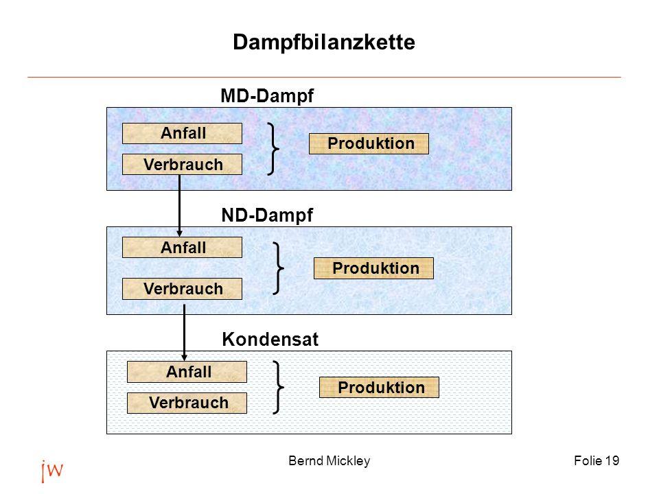 jw Bernd MickleyFolie 19 Dampfbilanzkette Produktion Verbrauch Anfall MD-Dampf ND-Dampf Verbrauch Produktion Kondensat