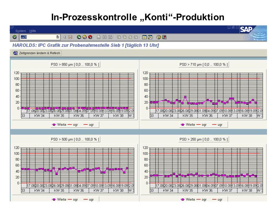 Folie 24Version 23. September 2003 jw Steffen Roschek In-Prozesskontrolle Konti-Produktion