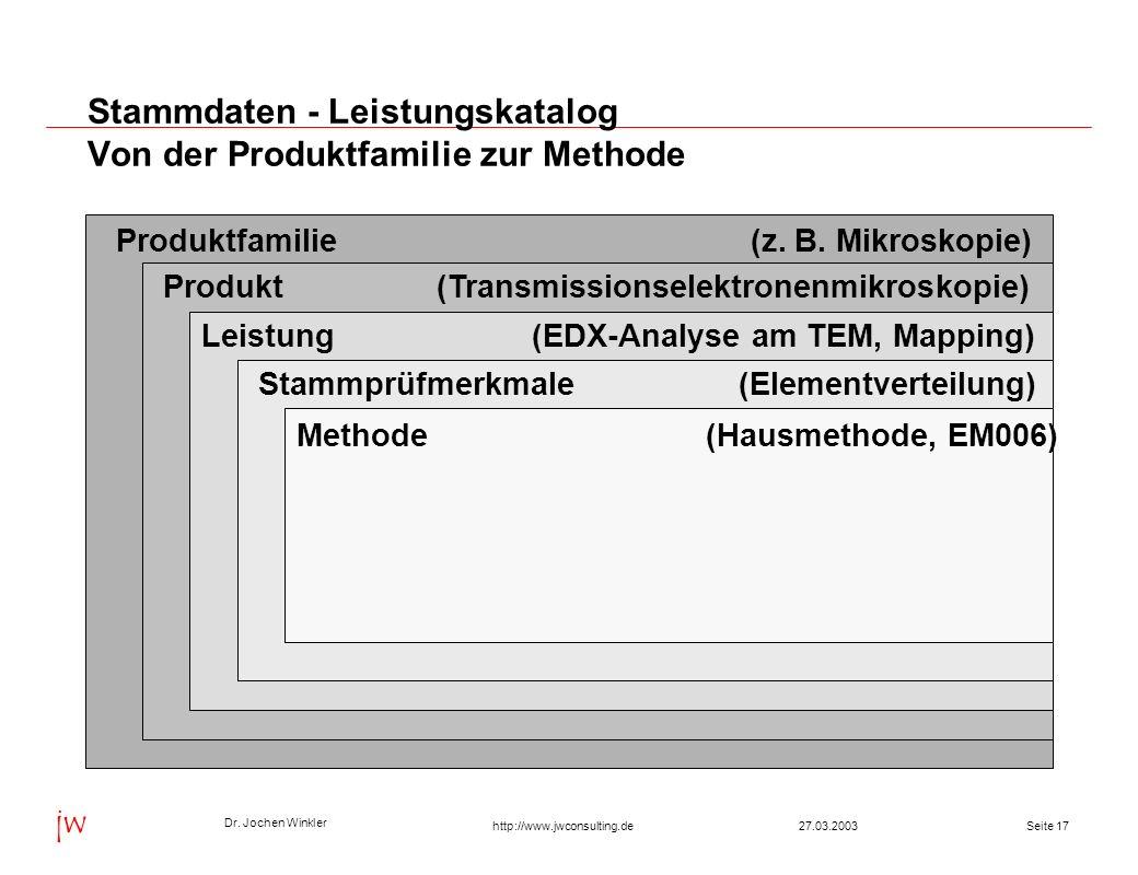 Dr. Jochen Winkler jw http://www.jwconsulting.deSeite 1727.03.2003 Stammdaten - Leistungskatalog Von der Produktfamilie zur Methode Produktfamilie (z.