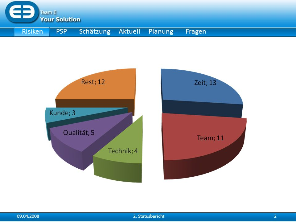 RisikenSchätzungAktuellPlanungPSPFragen 09.04.200822. Statusbericht