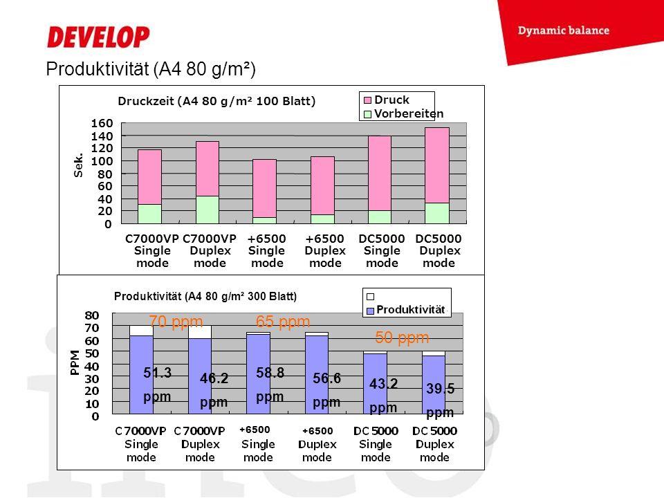 Produktivität (A4 80 g/m²) 70 ppm 65 ppm 50 ppm Druckzeit (A4 80 g/m² 100 Blatt) 0 20 40 60 80 100 120 140 160 C7000VP Single mode C7000VP Duplex mode +6500 Single mode +6500 Duplex mode DC5000 Single mode DC5000 Duplex mode Sek.