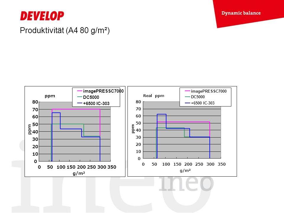 Produktivität (A4 80 g/m²) ppm 0 10 20 30 40 50 60 70 80 050100150200250300350 g/m² ppm imagePRESSC7000 DC5000 +6500 IC-303 Real ppm 0 10 20 30 40 50 60 70 80 050100150200250300350 g/m² ppm imagePRESSC7000 DC5000 +6500 IC-303