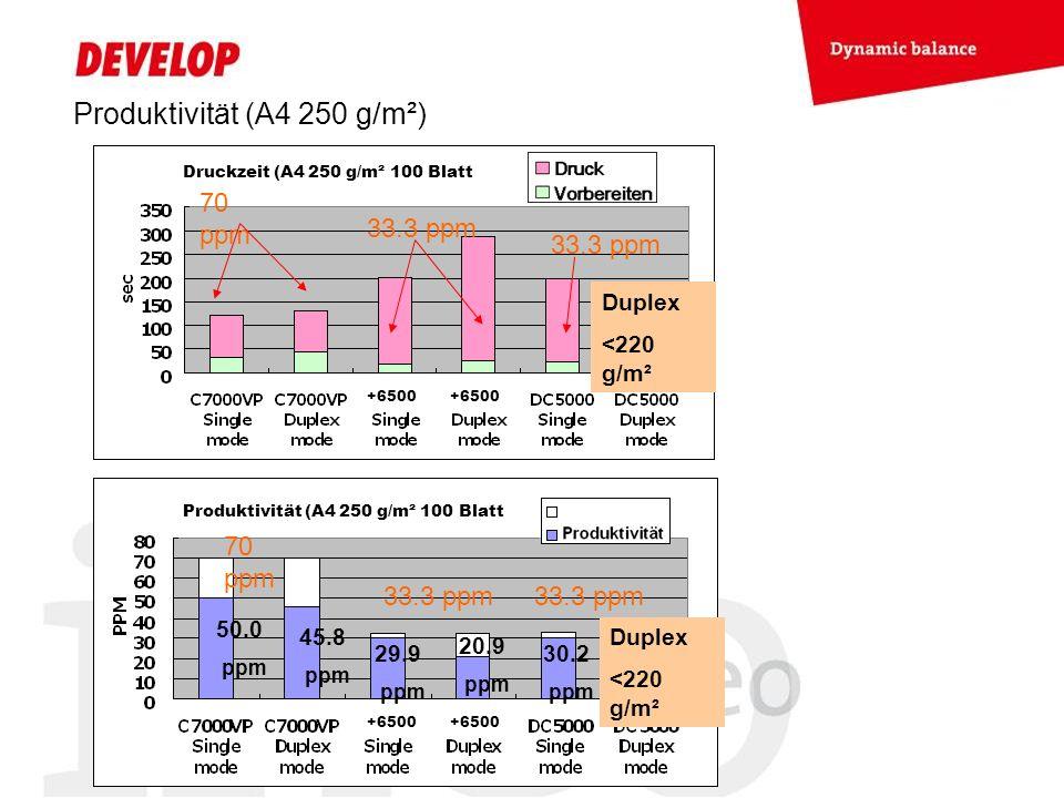 Produktivität (A4 250 g/m²) 70 ppm 33.3 ppm 50.0 ppm 45.8 ppm 29.9 ppm 20.9 ppm 30.2 ppm 70 ppm 33.3 ppm Duplex <220 g/m² Duplex <220 g/m² +6500 Druck