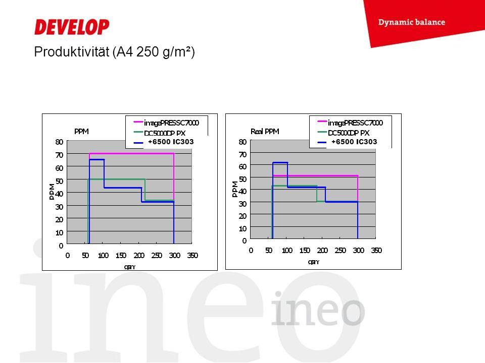 Produktivität (A4 250 g/m²) +6500 IC303