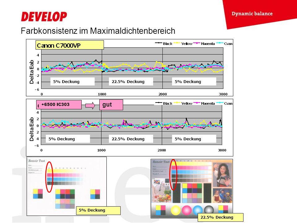 Farbkonsistenz im Maximaldichtenbereich 5% Deckung 22.5% Deckung 5% Deckung 22.5% Deckung Delta Eab gut 5% Deckung 22.5% Deckung +6500 IC303