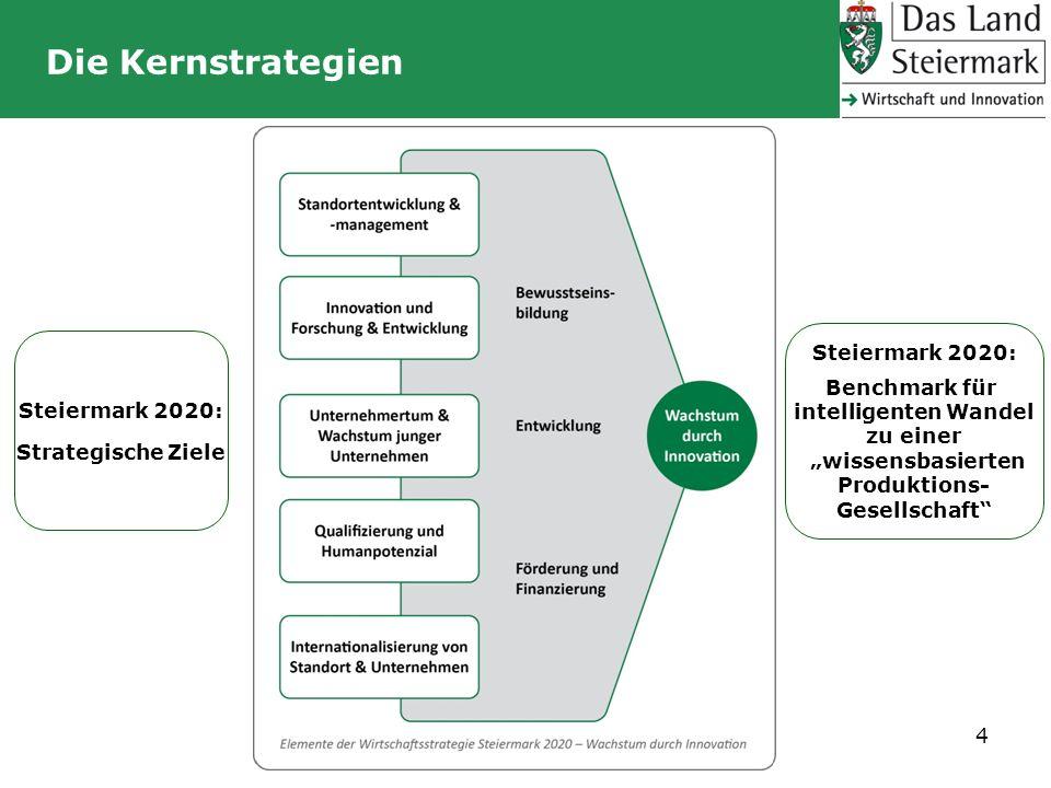 Die Kernstrategien 4 Steiermark 2020: Benchmark für intelligenten Wandel zu einer wissensbasierten Produktions- Gesellschaft Steiermark 2020: Strategi